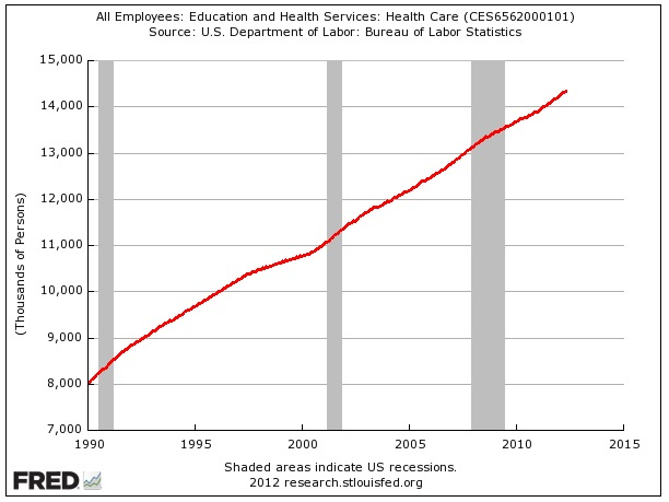 Health Care Job Growth